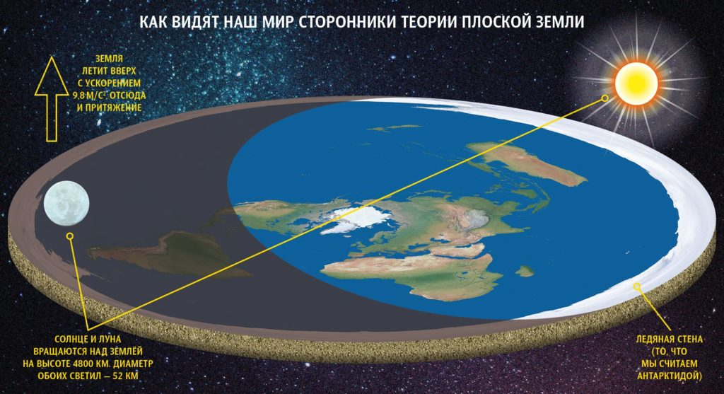 Иллюстрация к теории плоской земли