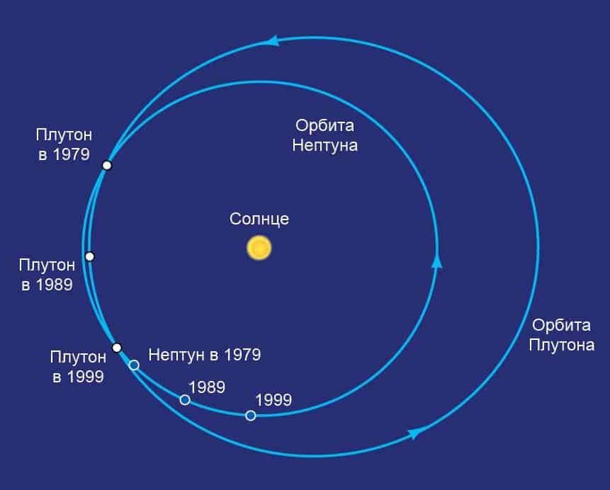 Орбиты Нептуна и Плутона