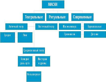 """Конспект урока по изобразительному искусству в 3-м классе """"Маски и мы"""" : МХК и ИЗО"""