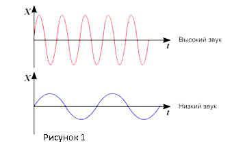 Урок физики «Высота и тембр звука. Громкость звука». 9-й класс : Физика