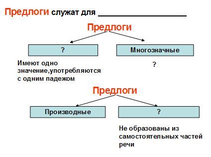 """Тема урока: """"Простые и составные предлоги"""". 7-й класс : Русский язык"""